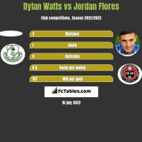 Dylan Watts vs Jordan Flores h2h player stats