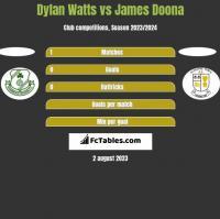 Dylan Watts vs James Doona h2h player stats