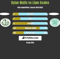 Dylan Watts vs Liam Scales h2h player stats