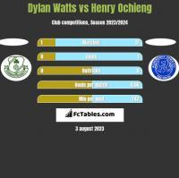 Dylan Watts vs Henry Ochieng h2h player stats
