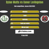 Dylan Watts vs Conor Levingston h2h player stats