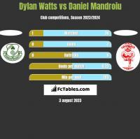 Dylan Watts vs Daniel Mandroiu h2h player stats