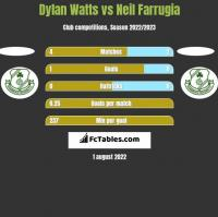 Dylan Watts vs Neil Farrugia h2h player stats