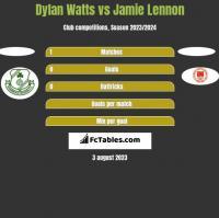 Dylan Watts vs Jamie Lennon h2h player stats