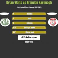 Dylan Watts vs Brandon Kavanagh h2h player stats