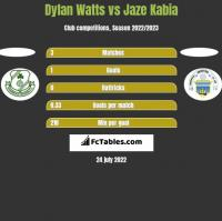 Dylan Watts vs Jaze Kabia h2h player stats