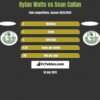 Dylan Watts vs Sean Callan h2h player stats