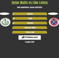 Dylan Watts vs Lido Lotefa h2h player stats