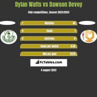 Dylan Watts vs Dawson Devoy h2h player stats