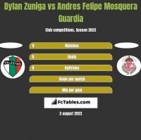 Dylan Zuniga vs Andres Felipe Mosquera Guardia h2h player stats