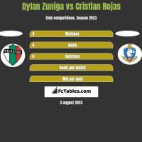 Dylan Zuniga vs Cristian Rojas h2h player stats