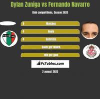 Dylan Zuniga vs Fernando Navarro h2h player stats