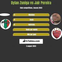 Dylan Zuniga vs Jair Pereira h2h player stats