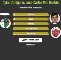 Dylan Zuniga vs Jose Carlos Van Rankin h2h player stats
