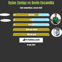 Dylan Zuniga vs Kevin Escamilla h2h player stats