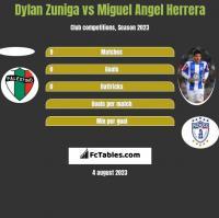 Dylan Zuniga vs Miguel Angel Herrera h2h player stats