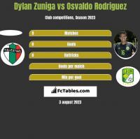 Dylan Zuniga vs Osvaldo Rodriguez h2h player stats