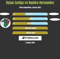 Dylan Zuniga vs Ramiro Hernandez h2h player stats