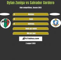 Dylan Zuniga vs Salvador Cordero h2h player stats
