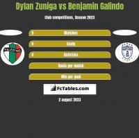 Dylan Zuniga vs Benjamin Galindo h2h player stats