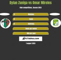 Dylan Zuniga vs Omar Mireles h2h player stats
