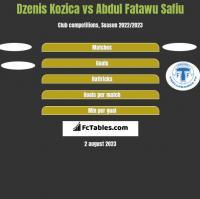 Dzenis Kozica vs Abdul Fatawu Safiu h2h player stats