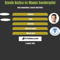 Dzenis Kozica vs Maans Soederqvist h2h player stats