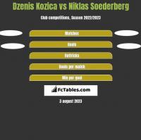 Dzenis Kozica vs Niklas Soederberg h2h player stats