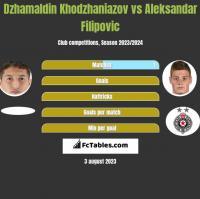 Dzhamaldin Khodzhaniazov vs Aleksandar Filipovic h2h player stats