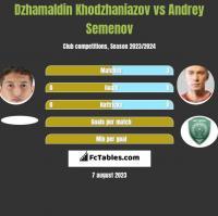 Dżamałdin Chodżanijazow vs Andriej Siemionow h2h player stats