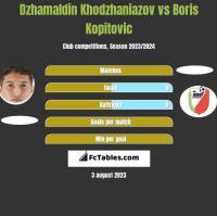 Dzhamaldin Khodzhaniazov vs Boris Kopitovic h2h player stats