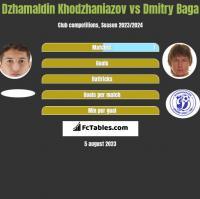 Dzhamaldin Khodzhaniazov vs Dmitry Baga h2h player stats