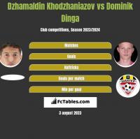 Dzhamaldin Khodzhaniazov vs Dominik Dinga h2h player stats
