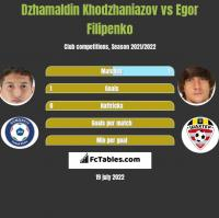 Dzhamaldin Khodzhaniazov vs Egor Filipenko h2h player stats