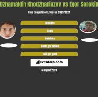Dzhamaldin Khodzhaniazov vs Egor Sorokin h2h player stats