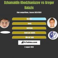 Dzhamaldin Khodzhaniazov vs Gregor Balazic h2h player stats