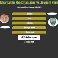 Dżamałdin Chodżanijazow vs Jevgeni Harin h2h player stats