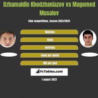 Dżamałdin Chodżanijazow vs Magomed Musalov h2h player stats