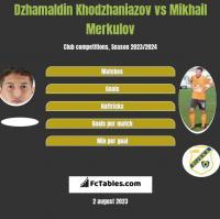 Dzhamaldin Khodzhaniazov vs Mikhail Merkulov h2h player stats
