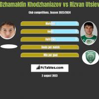 Dżamałdin Chodżanijazow vs Rizvan Utsiev h2h player stats