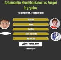 Dzhamaldin Khodzhaniazov vs Sergei Bryzgalov h2h player stats