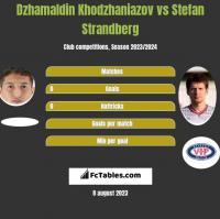 Dzhamaldin Khodzhaniazov vs Stefan Strandberg h2h player stats