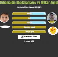 Dżamałdin Chodżanijazow vs Wilker Angel h2h player stats