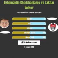 Dzhamaldin Khodzhaniazov vs Zakhar Volkov h2h player stats
