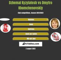 Dzhemal Kyzylatesh vs Dmytro Khomchenovskiy h2h player stats