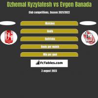 Dzhemal Kyzylatesh vs Evgen Banada h2h player stats