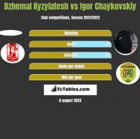 Dzhemal Kyzylatesh vs Igor Chaykovskiy h2h player stats