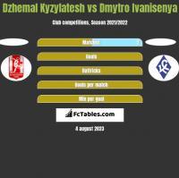 Dzhemal Kyzylatesh vs Dmytro Ivanisenya h2h player stats