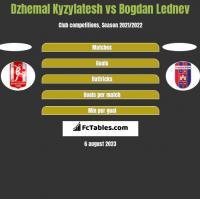 Dzhemal Kyzylatesh vs Bogdan Lednev h2h player stats