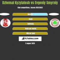 Dzhemal Kyzylatesh vs Evgeniy Smyrniy h2h player stats